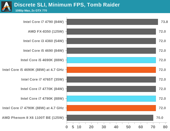 Discrete SLI, Minimum FPS, Tomb Raider