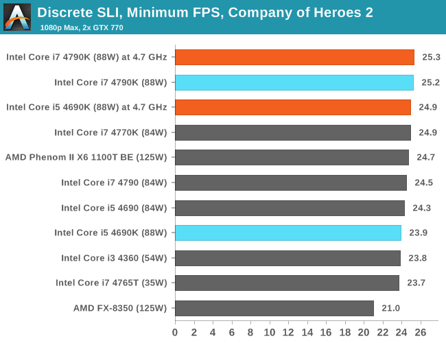 Discrete SLI, Minimum FPS, Company of Heroes 2