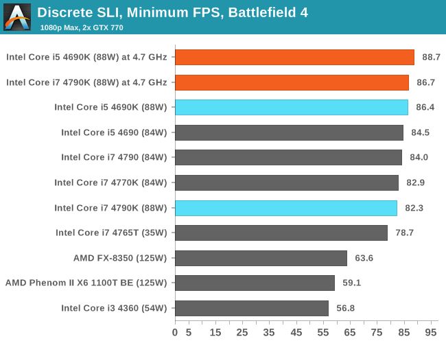 Discrete SLI, Minimum FPS, Battlefield 4