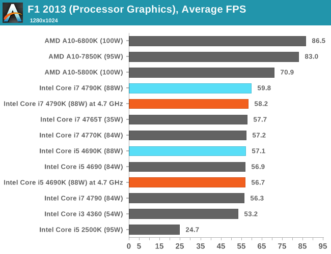 CPU IGP, Average FPS, F1 2013