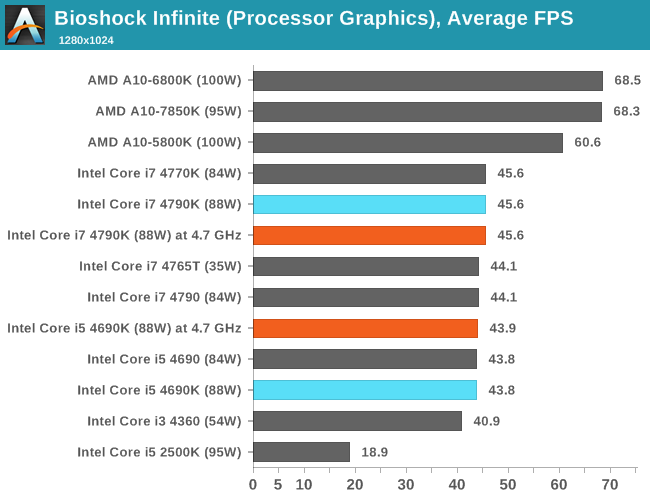 CPU IGP, Average FPS, Bioshock Infinite