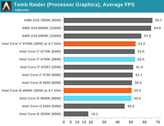 CPU IGP, Average FPS, Tomb Raider