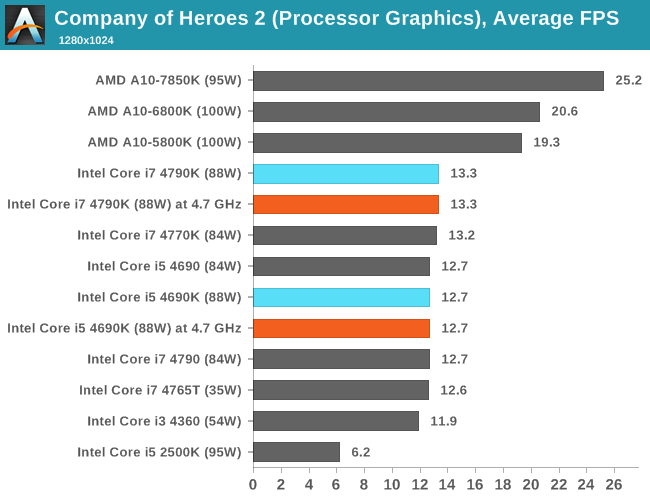 CPU IGP, Average FPS, Company of Heroes 2
