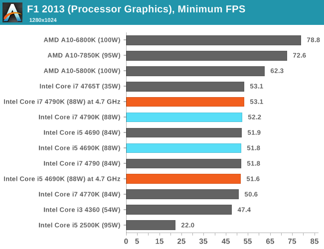 CPU IGP, Minimum FPS, F1 2013