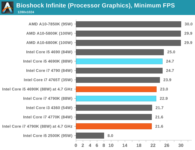 CPU IGP, Minimum FPS, Bioshock Infinite