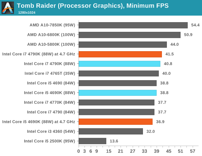 CPU IGP, Minimum FPS, Tomb Raider