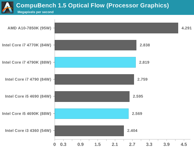 CPU IGP: CompuBench 1.5 Optical Flow