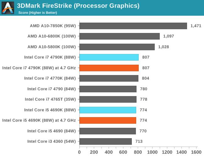 CPU IGP: 3DMark FireStrike