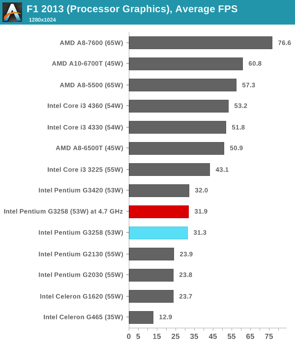 F1 2013 (Processor Graphics), Average FPS