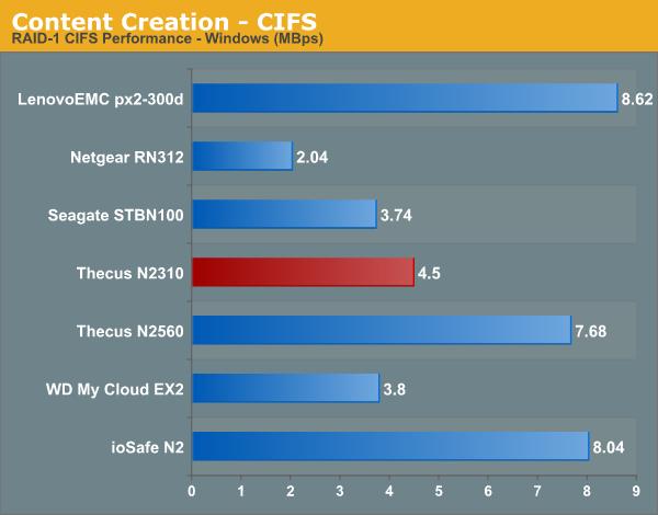 Content Creation - CIFS