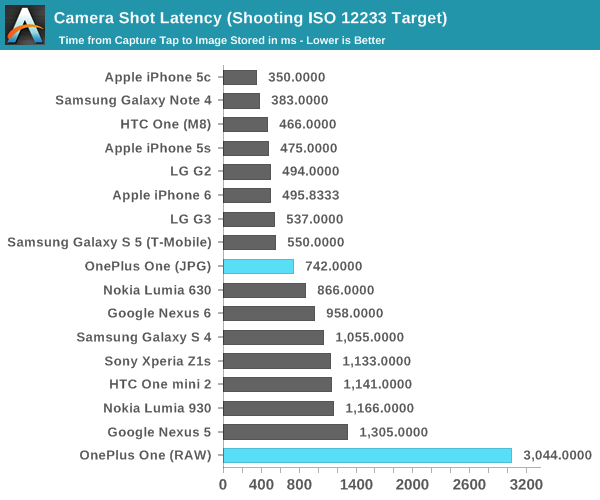 Camera UX - The OnePlus One Review