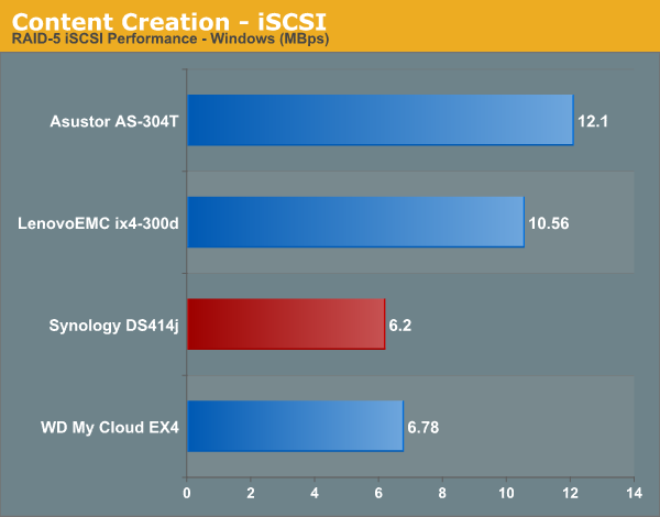 Content Creation - iSCSI