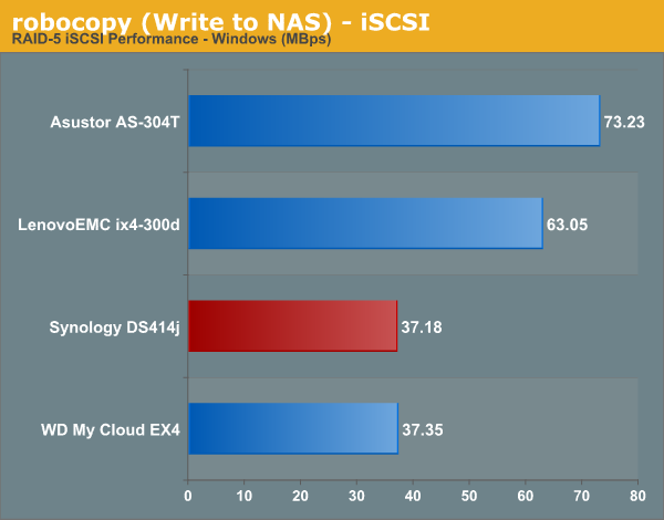 robocopy (Write to NAS) - iSCSI