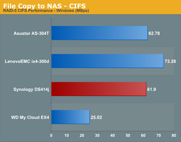 File Copy to NAS - CIFS