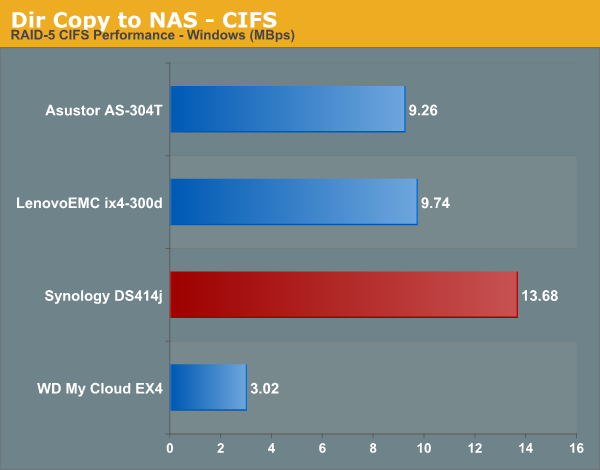 Dir Copy to NAS - CIFS