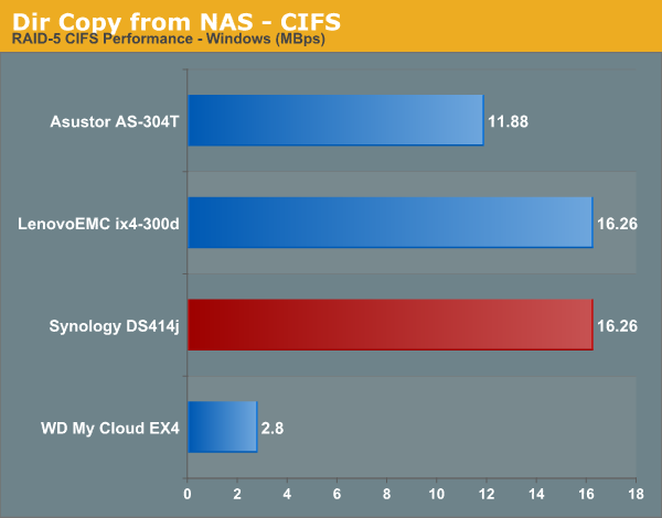Dir Copy from NAS - CIFS