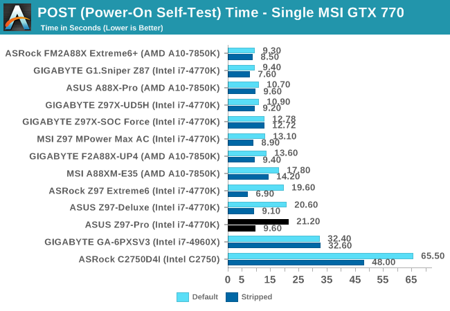 POST (Power-On Self-Test) Time - Single MSI GTX 770