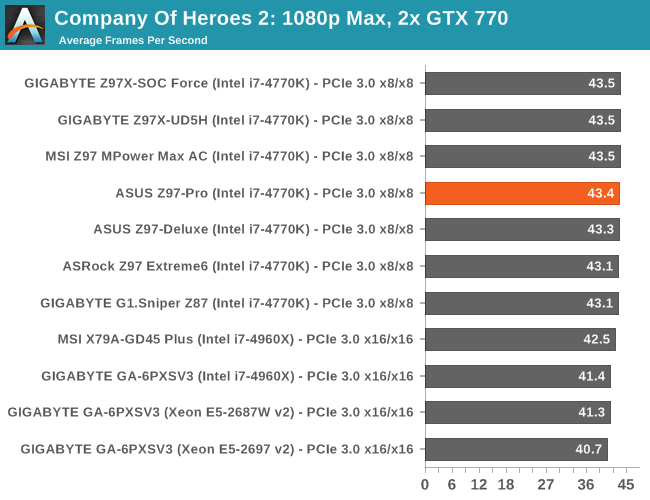 Company Of Heroes 2: 1080p Max, 2x GTX 770