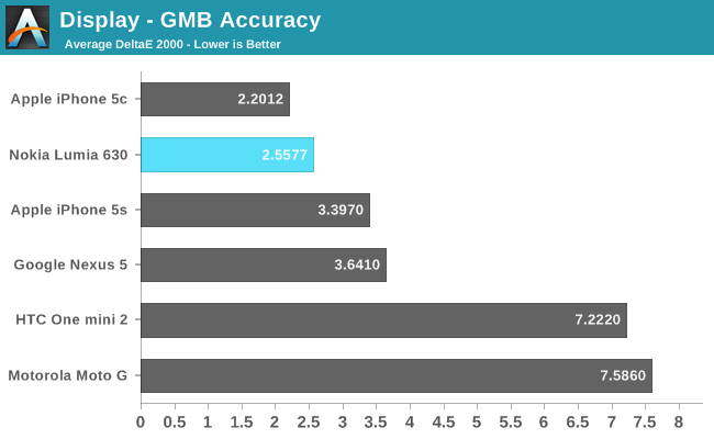 Display - GMB Accuracy