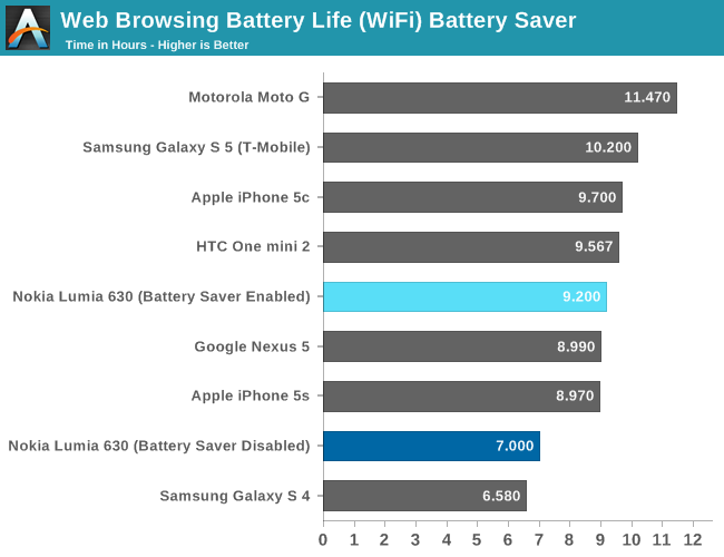 Web Browsing Battery Life (WiFi) Battery Saver