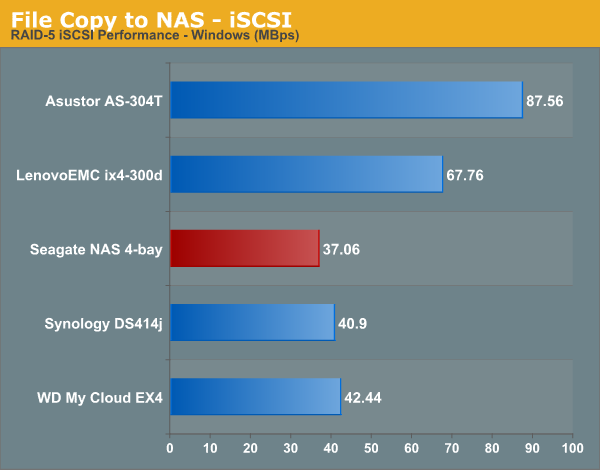 File Copy to NAS - iSCSI
