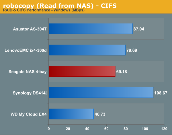 robocopy (Read from NAS) - CIFS