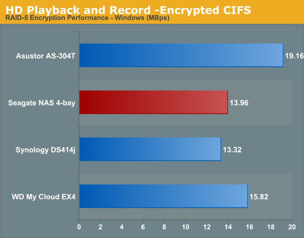 HD Playback and Record -Encrypted CIFS