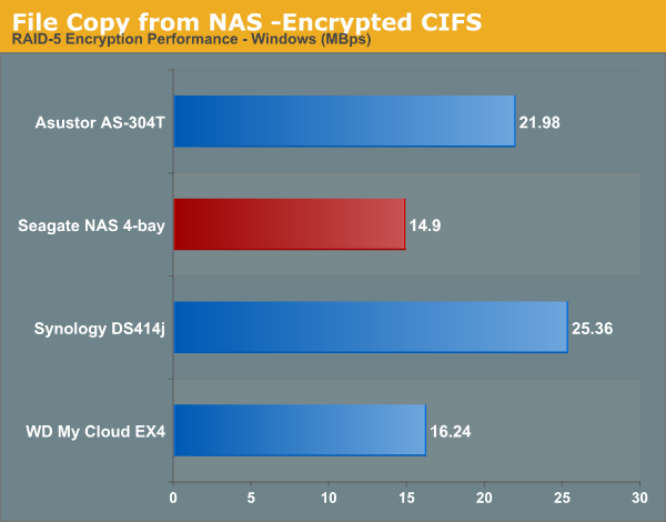 File Copy from NAS -Encrypted CIFS