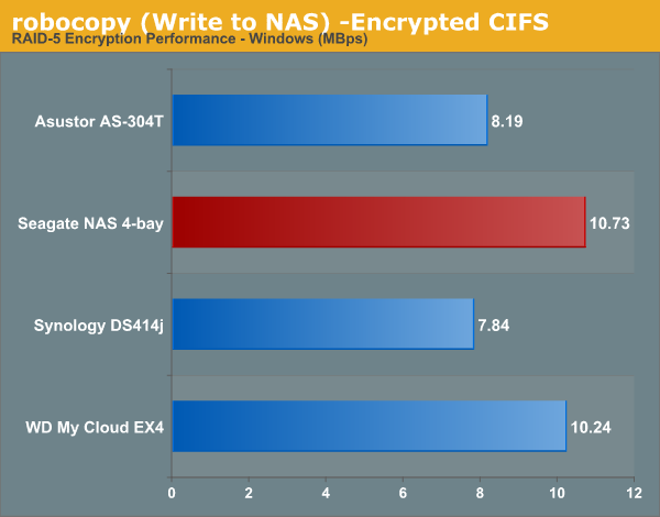 robocopy (Write to NAS) -Encrypted CIFS
