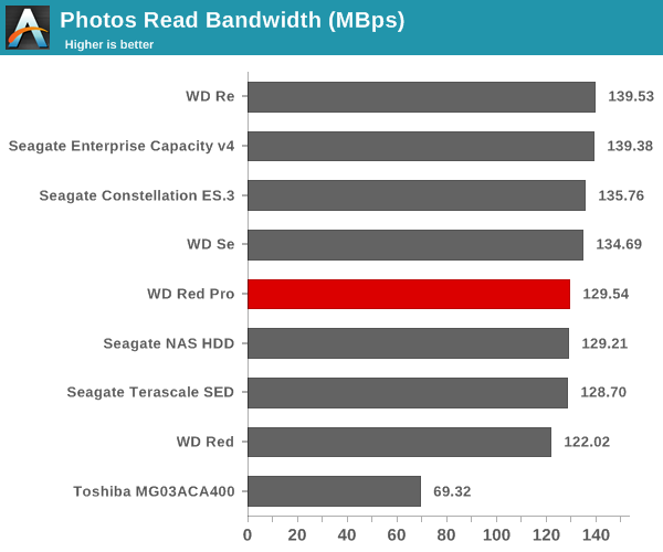 Photos Read Bandwidth (Mbps)