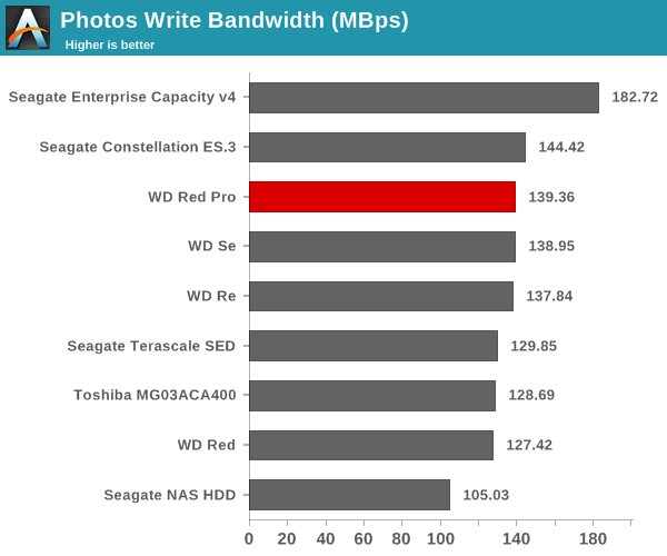 Photos Write Bandwidth (Mbps)