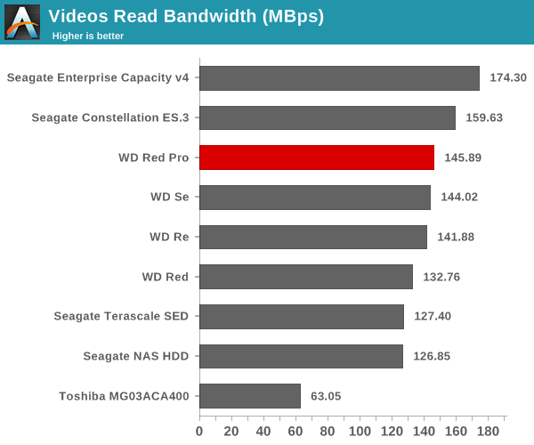 Videos Read Bandwidth (Mbps)