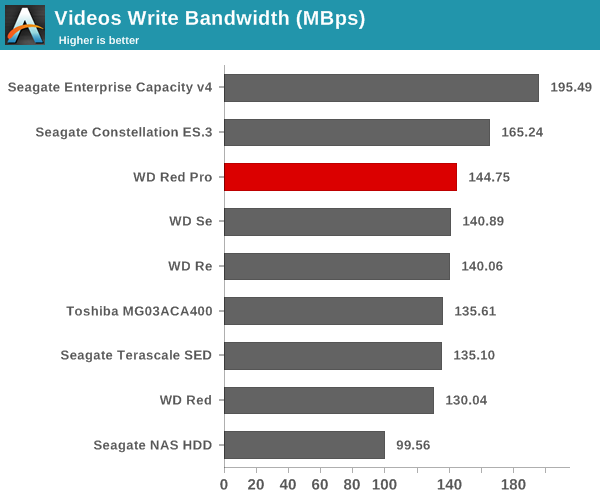 Videos Write Bandwidth (Mbps)