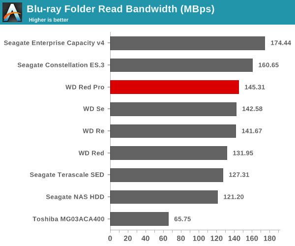 Blu-ray Folder Read Bandwidth (Mbps)