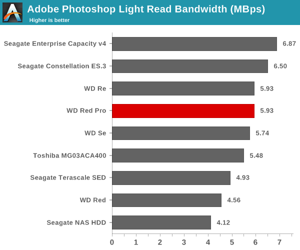 Adobe Photoshop Light Read Bandwidth (Mbps)