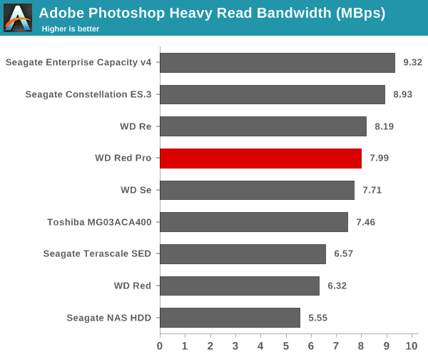 Adobe Photoshop Heavy Read Bandwidth (Mbps)