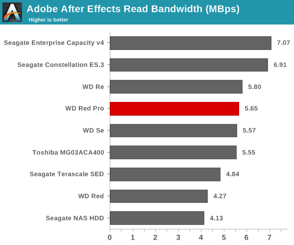 Adobe After Effects Read Bandwidth (Mbps)
