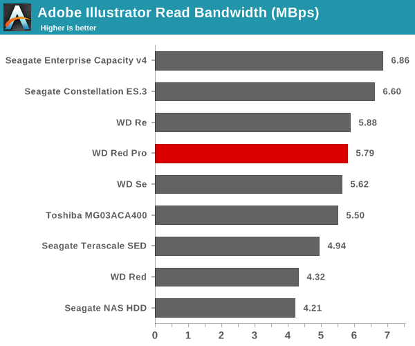 Adobe Illustrator Read Bandwidth (Mbps)