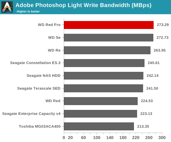 Adobe Photoshop Light Write Bandwidth (Mbps)