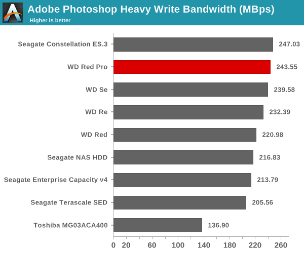 Adobe Photoshop Heavy Write Bandwidth (Mbps)