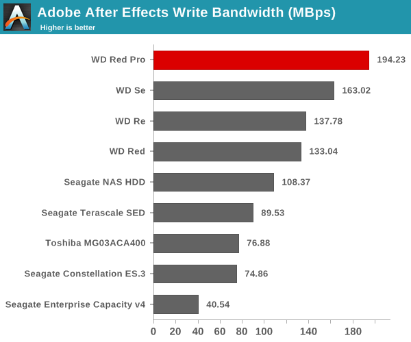 Adobe After Effects Write Bandwidth (Mbps)