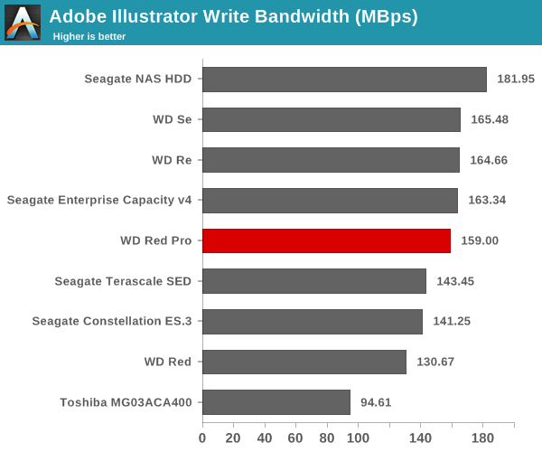 Adobe Illustrator Write Bandwidth (Mbps)