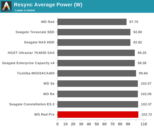 Resync Average Power (W)