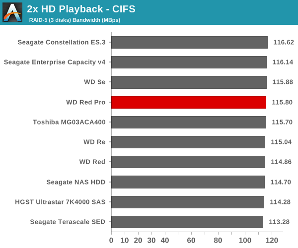 2x HD Playback - CIFS