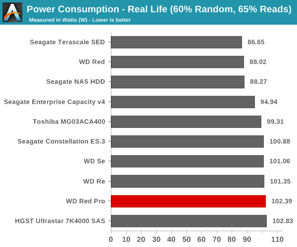 Power Consumption - Real Life (60% Random, 65% Reads)
