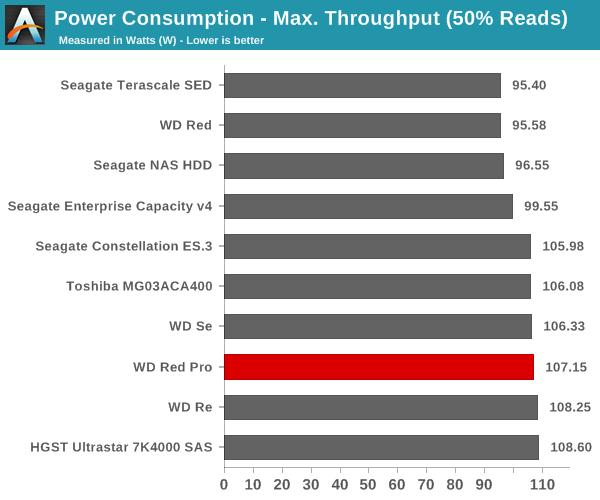 Power Consumption - Max. Throughput (50% Reads)