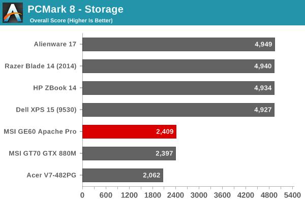 PCMark 8 - Storage