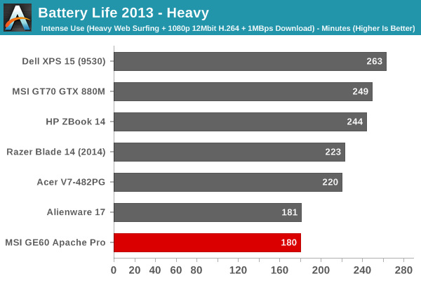 Battery Life 2013 - Heavy
