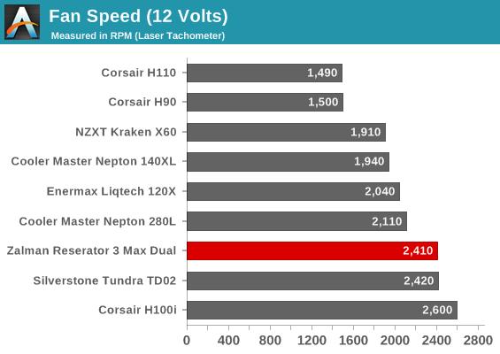 Fan Speed (12 Volts)