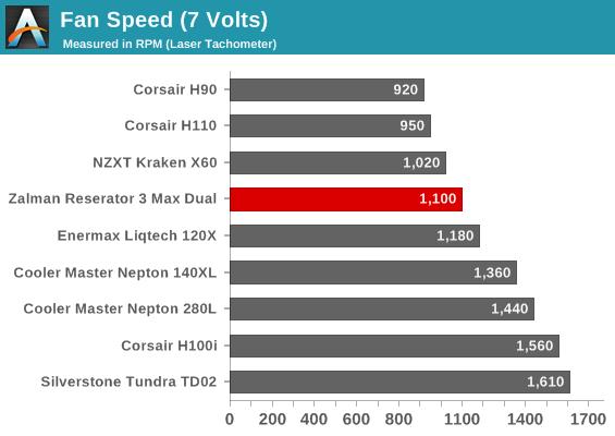 Fan Speed (7 Volts)